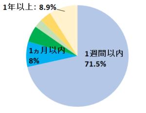 発見されたケースの捜索願提出のタイミング-円グラフ