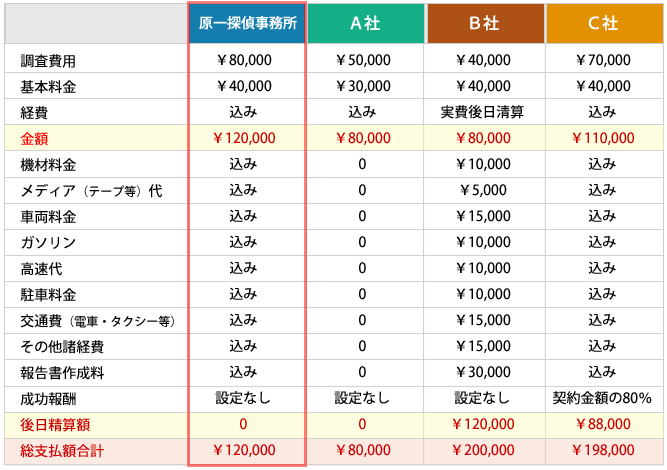 探偵費用-料金システム比較表-画像