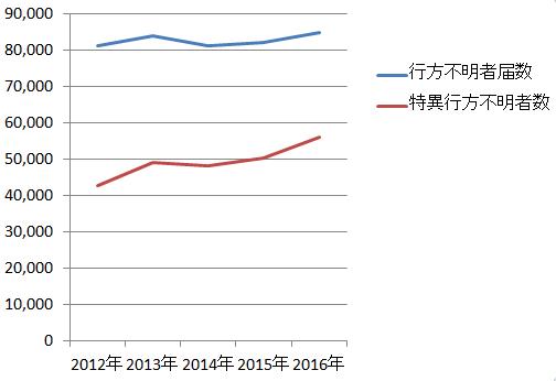 行方不明者届数-得意行方不明者数-推移グラフ(警視庁資料)